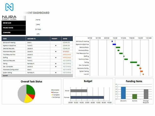 نرم افزار داشبورد مدیریتی امکان مدیریت منابع انسانی و عملکرد آنها را به شما میدهد.