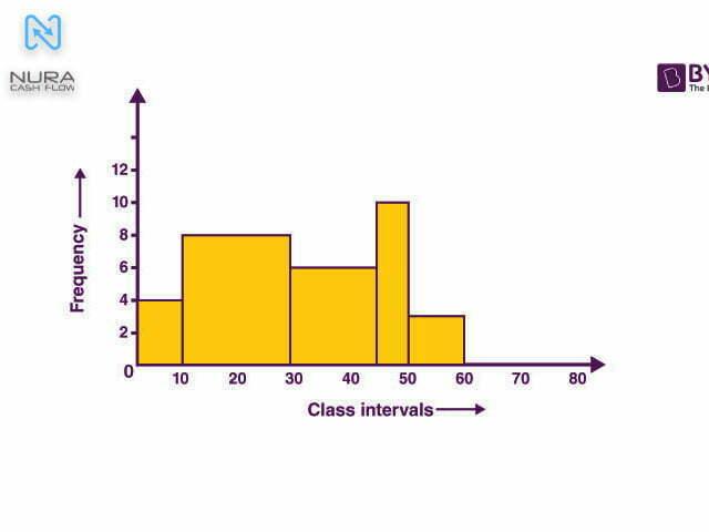 نمونهای از یک نمودار هیستوگرام