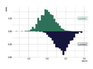 نمودار هیستوگرام چیست